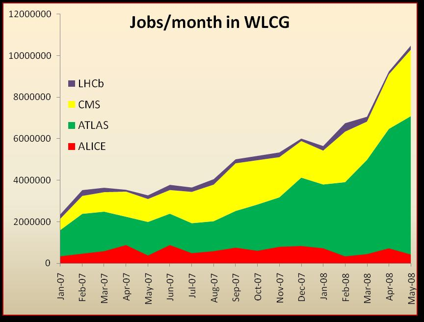 Recent grid activity 350k /day In readiness testing WLCG ran more than10 million jobs /month (1