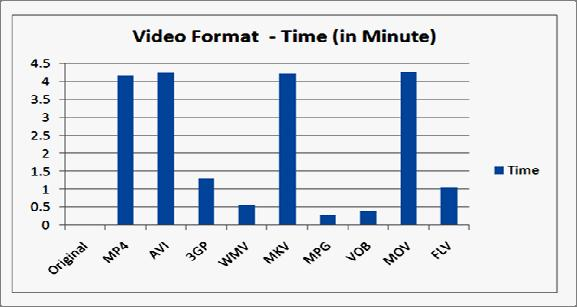 The actual size of the original video file is 53497 KB and the time duration is 2 minutes and 45 seconds.