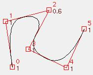 An aside: curve continuity Cubic B-splines A curve or surface is said to be C n continuous at a point t if its n th derivative at that point is continuous not c 0 continuous Piecewise approximations