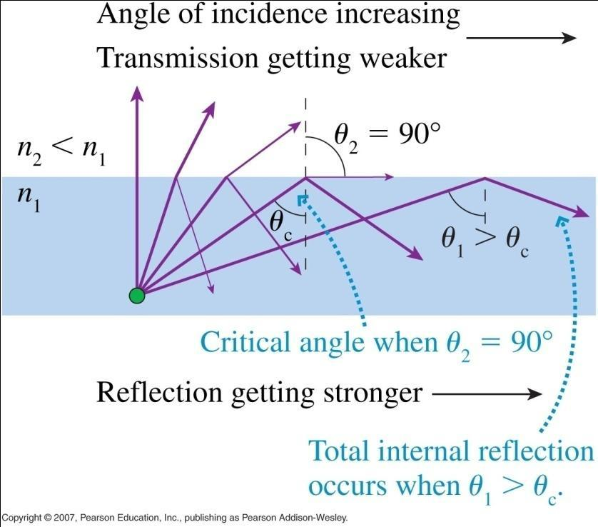 21 Total Internal Reflection The critical angle for the boundary between