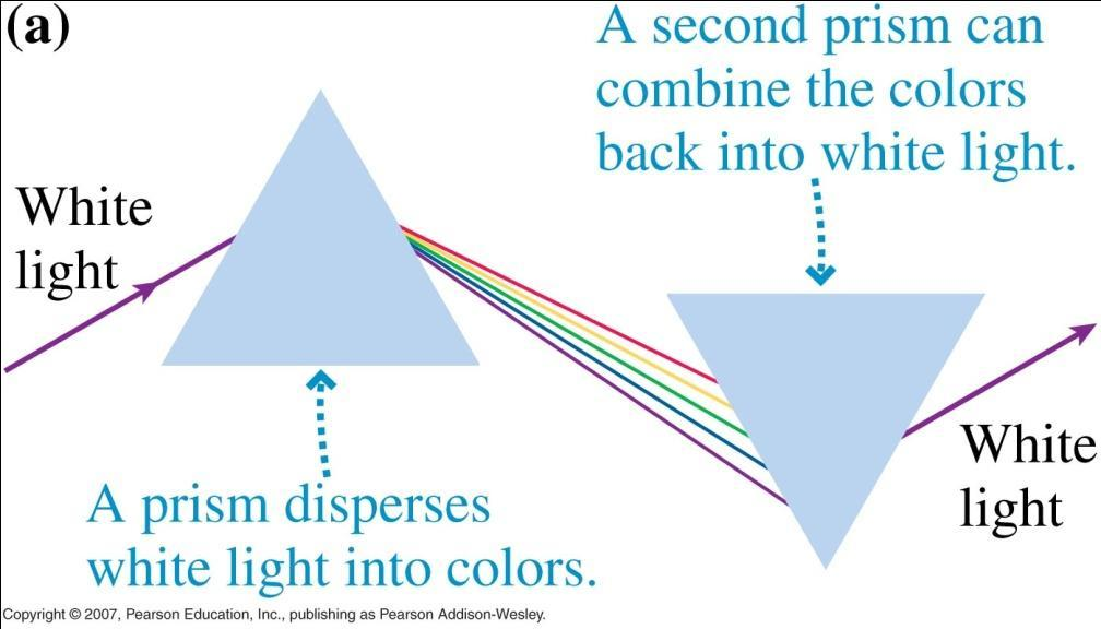 Color Dispersion The refractive index of materials changes slightly with color, and