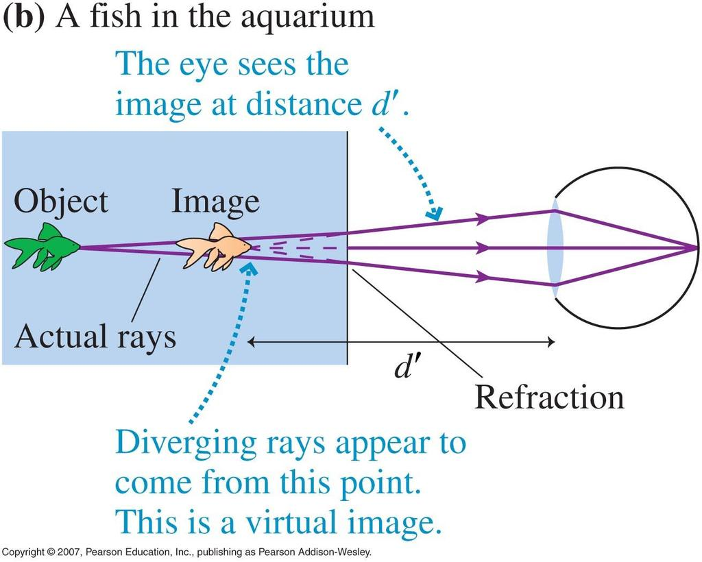 Images from Refraction Images in water (either a tank, or