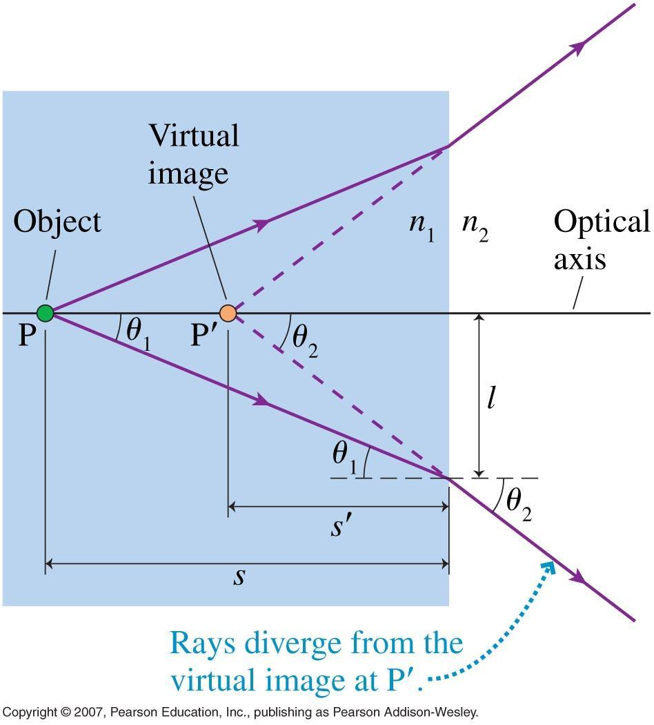 Images from Refraction Using the small angle approximation, and Snell s Law we