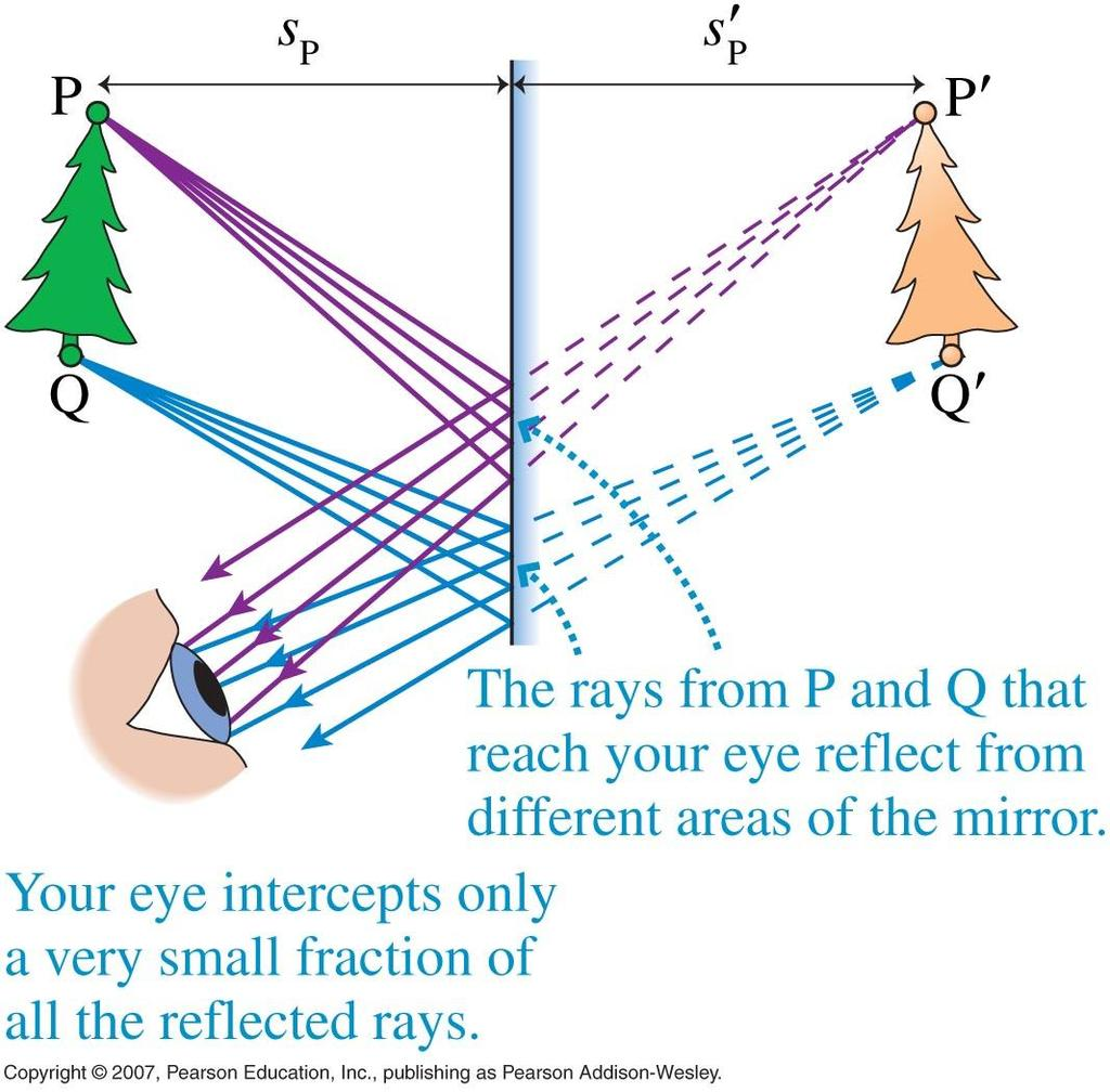 Virtual Images For a virtual image the rays