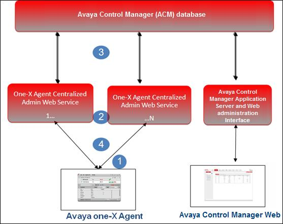 1. The Avaya one-x Agent client sends an HTTP or HTTPS request to the centralized admin Web service layer. You can distribute the Web services across the 1-N servers. 2.