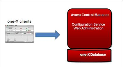 Remote SQL server deployment With the remote SQL server deployment, you can deploy the Avaya Control Manager one-x Configuration Service and Web Administration on a single server.