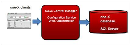 Multiserver deployment With the multiserver deployment, you can deploy multiple Avaya Control Manager one-x Configuration Services.