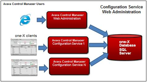 15 Administering Avaya Control Manager