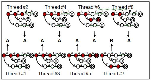 To improve the efficiency of DPAC, the PFAC [2][3] algorithm is proposed to accelerate string matching using multiple threads on GPUs.