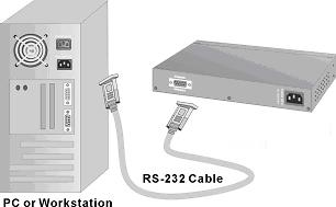 4. Network Configuration Connecting a Terminal or PC to the Console Port Console management involves the administration of the switch via a direct connection to the RS-232 console port.