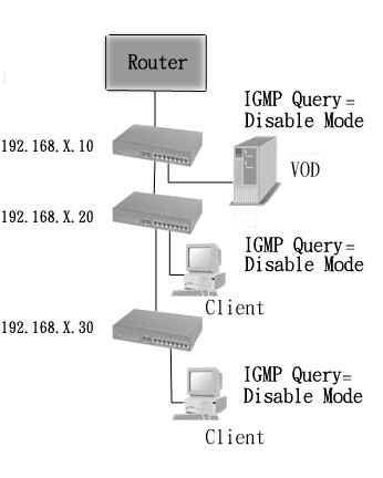 4. IGMP Theory of Operation The following three topologies detail how IGMP Query works and to be configured within a network: 1.