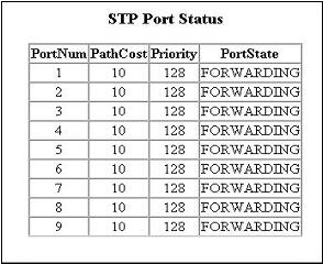Information about the current spanning tree status is displayed in this table. The priority and path cost can be configured for each port. Click the Apply button to modify the configuration.