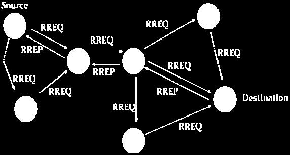 2 On Demand (Reactive) Routing protocols On demand protocols obtain routes only on demand basis rather than maintaining a complete list of routing information all the time.