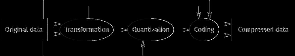 Qunatization: Representation approximation. Coding: Transformation from one set of symbols to another.