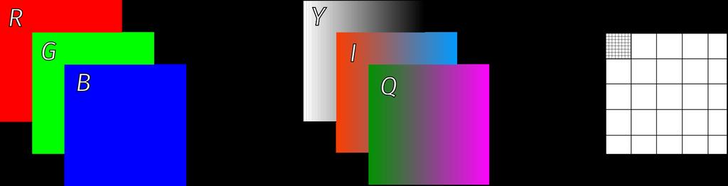 lossy jpeg compression of color image Change color space (from RGB) in order to separate luminance from chrominance.