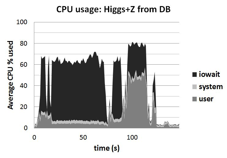 CPU usage for the standard ntuple-analysis running the ttbar cutflow benchmark, with 40 simultaneous sub-jobs. Figure 6.