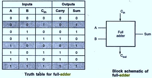 Full Adder It is a combina/onal circuit that forms the arithme/c sum of three input bits.