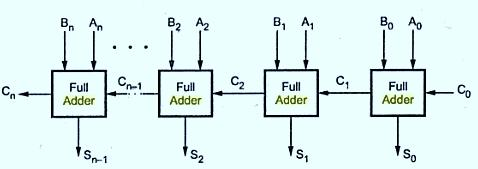 N-bit Ripple/Parallel Adder N-bit parallel adder using n number of full-adder circuits connected in