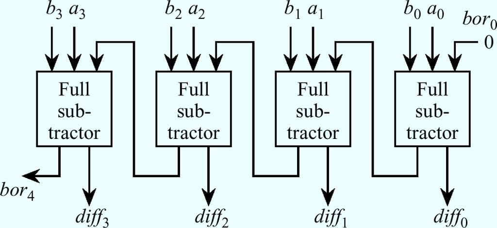 Ripple-Borrow Subtractor A ripple-borrow subtractor can be composed of a cascade of full subtractors.