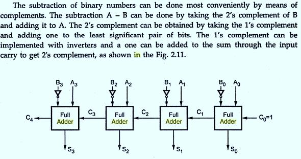 Ripple Adder/Subtractor (Combined) A single ripple-carry adder can perform both addi/on and subtrac/on. The subtrac/on A-B ca be done by taking two s complement of B & adding it to A.