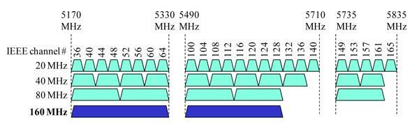 PHY Operating Channels for 802.