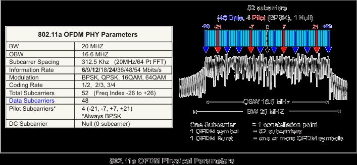 PHY 802.11g WCOM, WLAN, 26 802.11a and g have the same PHY-parameters = f s = (52+1) 312.