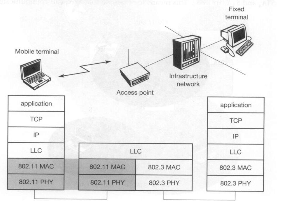 Protocol Architecture WCOM, WLAN, 7 IEEE 802.11 fits seamlessly into other 802.