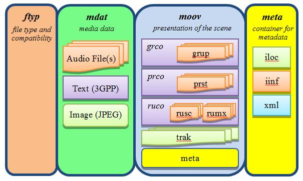 CHAPTER II THE MPEG-A IM AF STANDARD 2.2.2 Structure for a single type file A single type IM AF file contains single movie presentation with associated data.