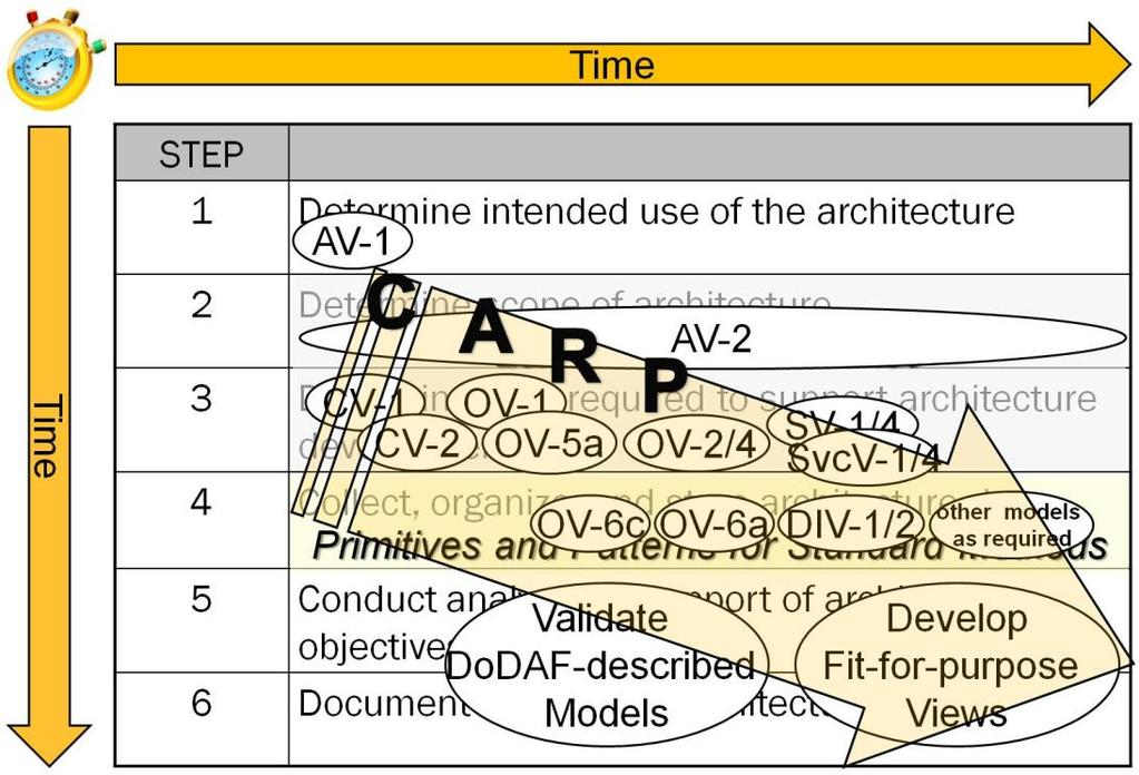 The C.A.R.P approach for AV-2 development fits neatly into this six-step architecture development process. This relationship is illustrated in Figure 2-3.
