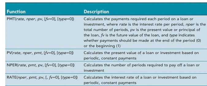 Use the financial functions The FV function calculates the future value of an investment based on periodic, constant payments and a constant interest rate per period.