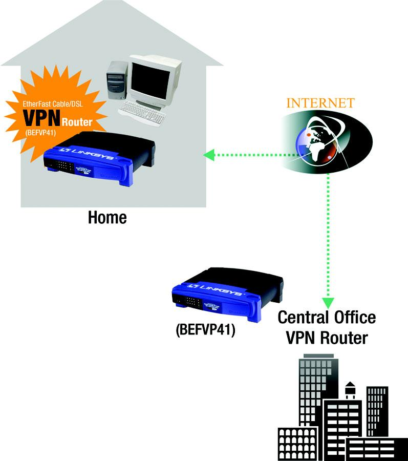 VPN Router to VPN Router An example of a VPN Router-to-VPN Router VPN would be as follows. At home, a telecommuter uses his VPN Router for his always-on Internet connection.