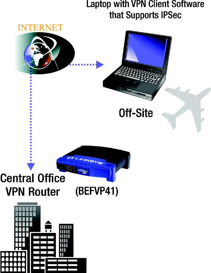 As VPNs utilize the Internet, distance is not a factor. Using the VPN, the telecommuter now has a secure connection to the central office's network, as if he were physically connected.
