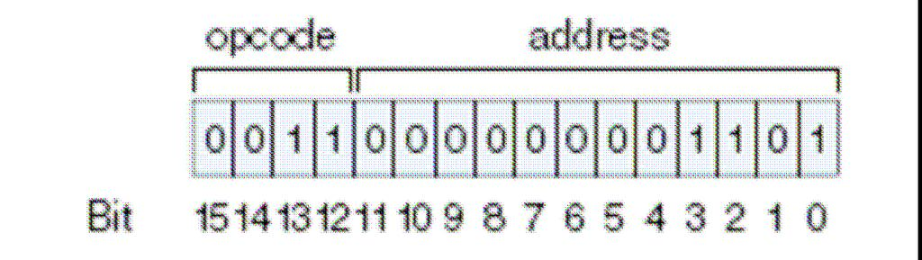 Load address 3 o The leftmost 4 bits indicate the opcode, or the instruction to be executed. o 0001 is binary for 1, which represents the Load instruction.