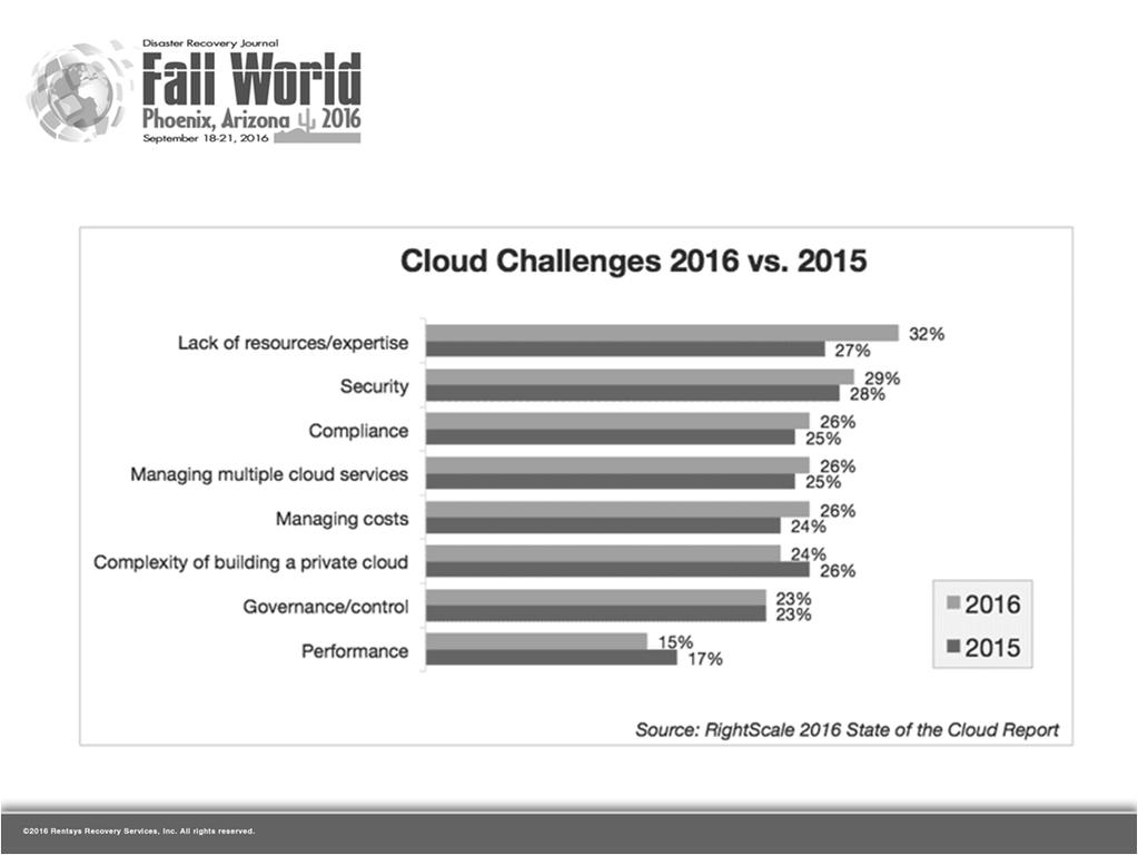 Compliance HYBRID CLOUD CHALLENGES Cost Complexity