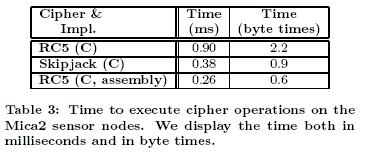 Evaluation Cipher Costs Cipher algorithm Affects computation time Thus affects