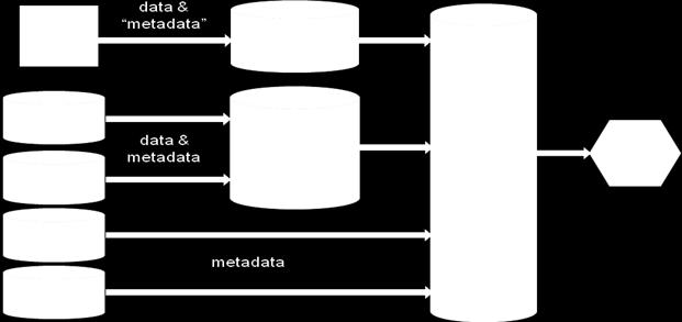 METADATA@EUDAT Metadata Objective: Create a joint metadata domain for all data stored by EUDAT data centers and a catalogue which exposes the data stored within EUDAT,
