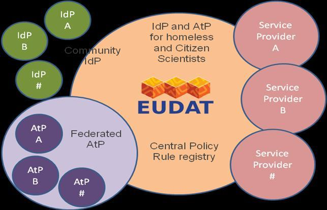 AAI@EUDAT AAI Distributed Authentication Objective: Provide a solution for a working AAI system in a federated scenario.