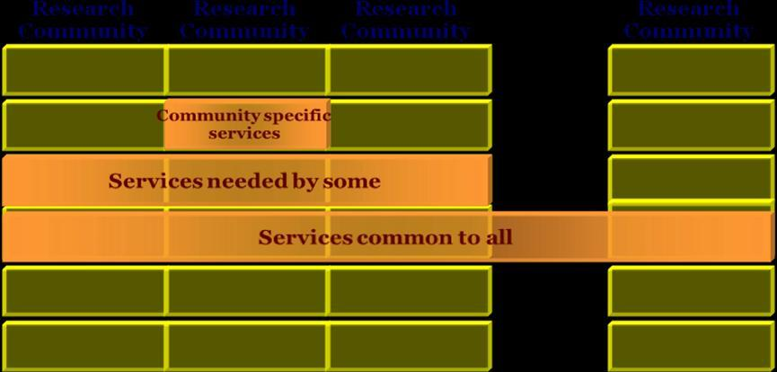 EUDAT Core Service Areas Community-oriented services Simple Data Acces and upload Long term preservation Shared workspaces