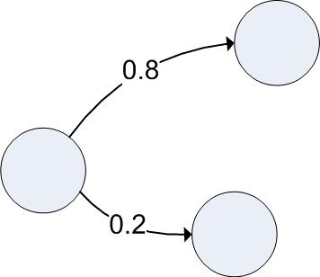 8. What is a Markov chain? Why are they useful? A Markov Chain (named after Russian mathematician Andrey Markov), is a network with a probability function imposed on it.