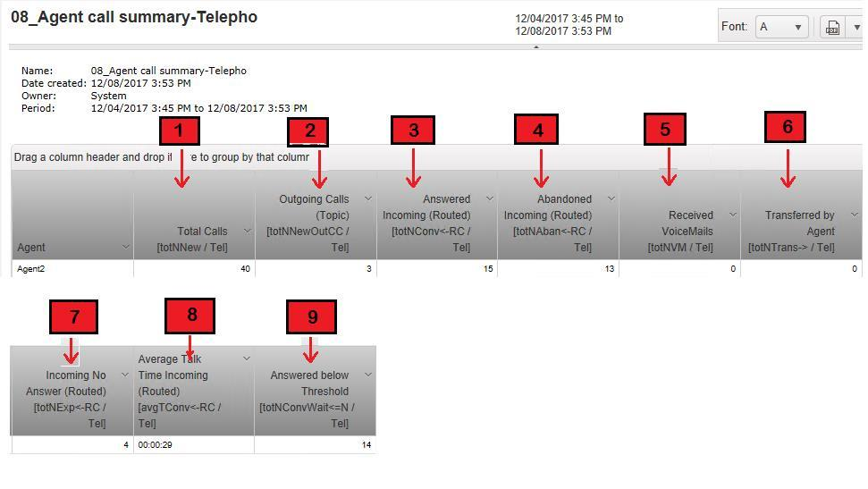 Agent Agent call summary-telephony Counter Name Description 1. totnnew Total Calls Counts all incoming and outgoing calls. Counts all calls whether they lead to a conversation or not. 2.