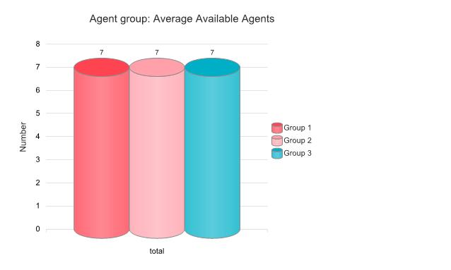 3 Agent Group - Average time of presence (Cont.) Counter Name Description 1.
