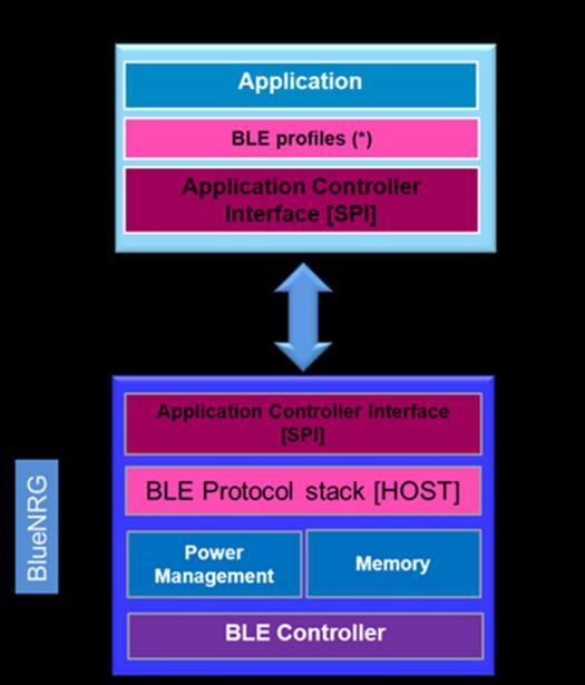BlueNRG Software partitioning 15 BlueNRG embeds all the Bluetooth Smart protocol