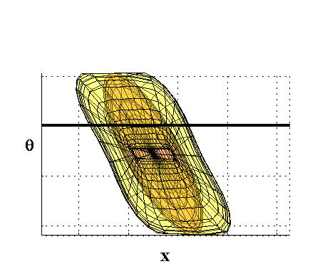 y y a) Cell cut at constant orientation b) Robot body at cut boundary point x c) Boundary of extended cell for cut plane x Figure 23: The calculation of the extended surface is based on a planar