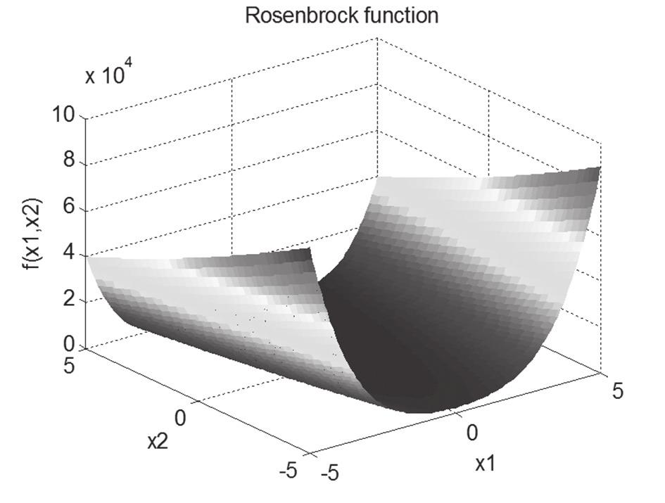 On the other hand, the Rosenbrock function, (6), which is a popular test problem for gradient-based optimization algorithms, is unimodal, and the global minimum lies in a narrow, parabolic valley.