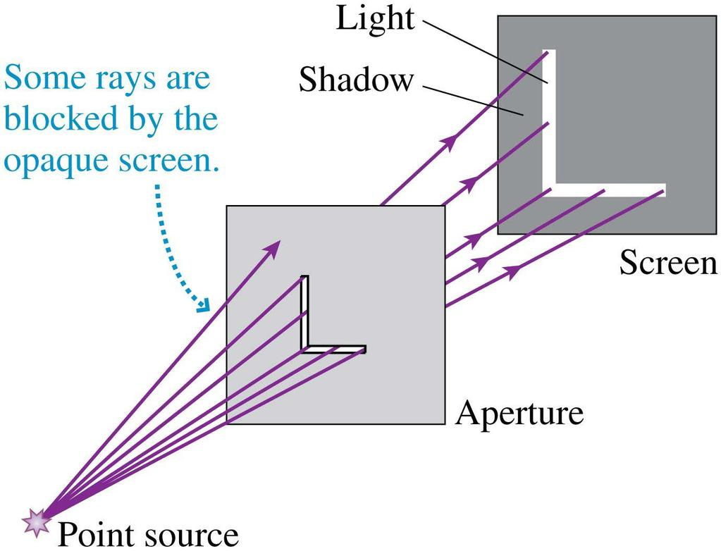 Apertures We can apply the ray model to more complex