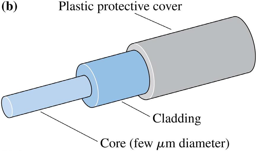 Fiber Optics In a practical optical fiber, a small-diameter glass core is surrounded by a layer of
