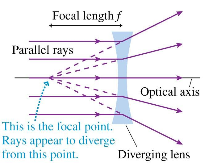 Diverging Lenses A diverging lens is thicker at the edges than in the center.