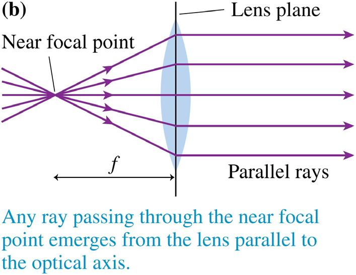 Thin Lenses: Ray Tracing Three situations form the basis for ray tracing through a thin converging lens.