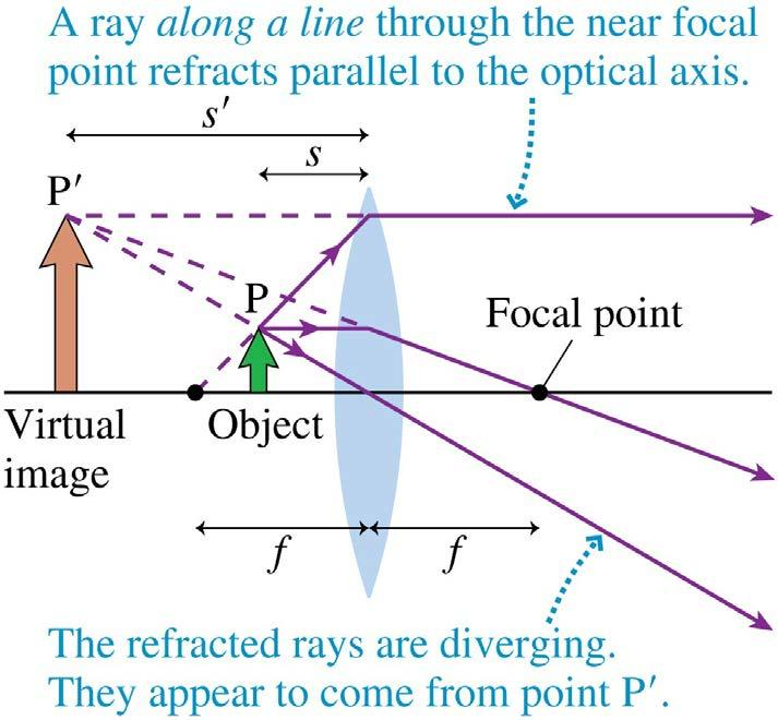 Virtual Images Consider a converging lens for which the object is inside the focal point, at distance s < f.