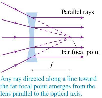 Thin Lenses: Ray Tracing Three situations form the basis for ray tracing through a thin diverging lens.